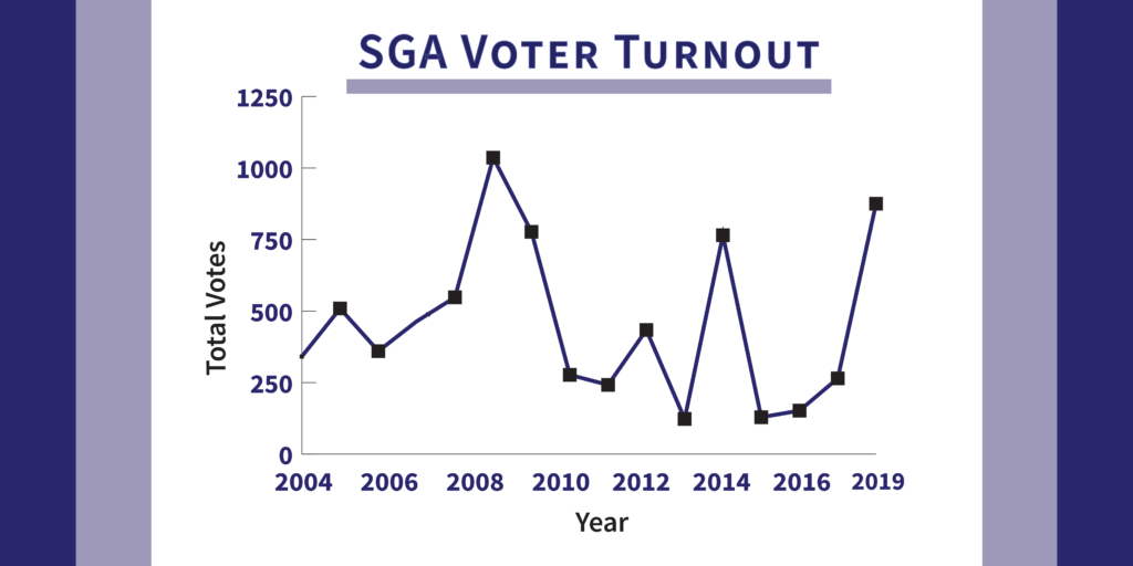 Voter turnout increased by 156 percent from the 2004 to 2019 spring elections. Graphic by Ally Rzesa / Beacon Staff